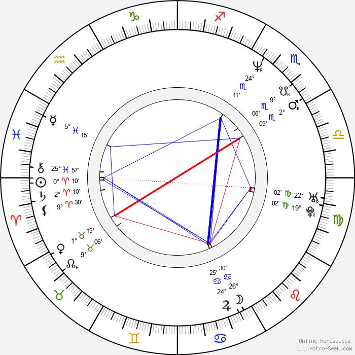 Maxim Palmer - Birth horoscope chart