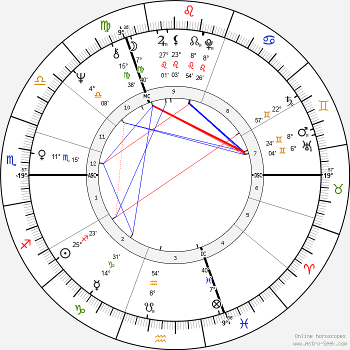 Keith Richards - Birth horoscope chart