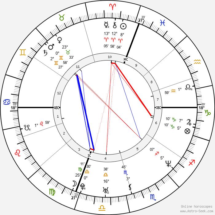 Keith Tkachuk - Birth horoscope chart
