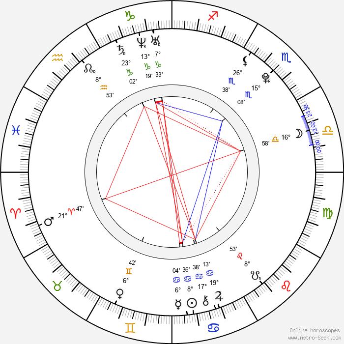Keli Price - Birth horoscope chart