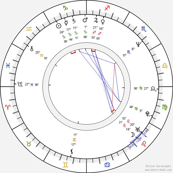 Kelly Asbury - Birth horoscope chart
