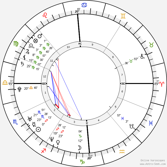 Kelly Brook - Birth horoscope chart