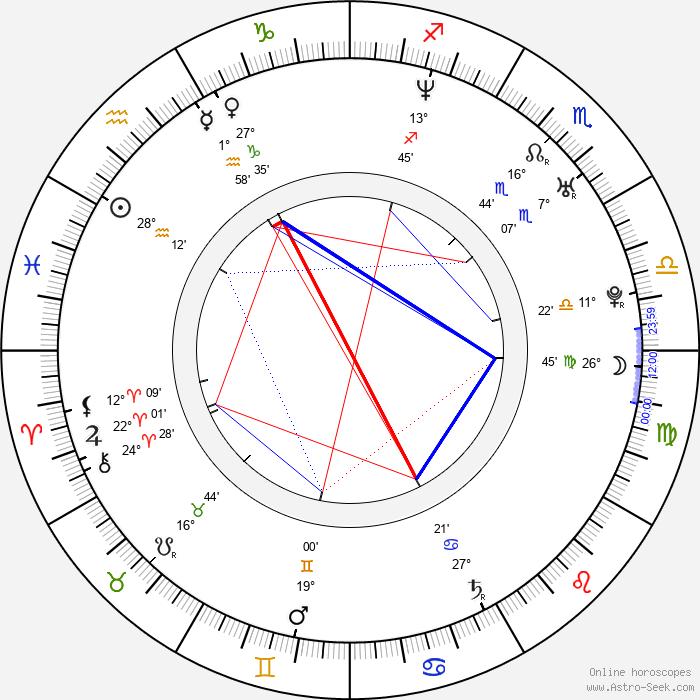 Kelly Carlson - Birth horoscope chart
