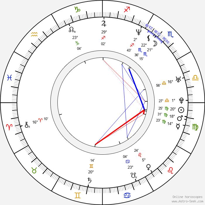 Kelly Chen - Birth horoscope chart
