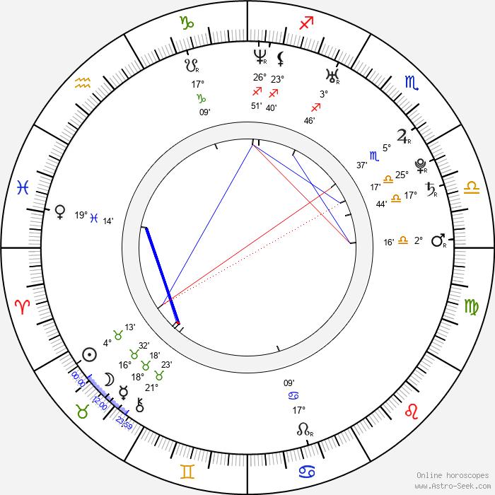 Kelly Clarkson - Birth horoscope chart