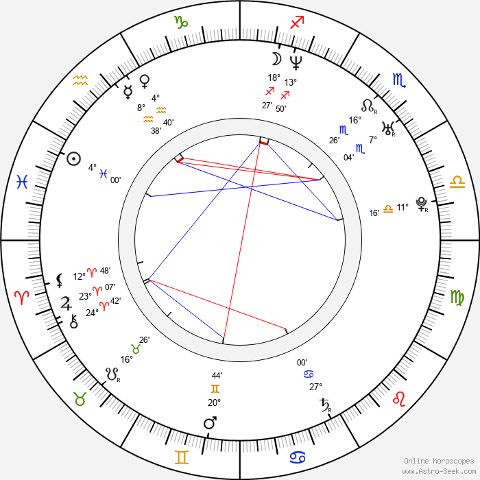 Kelly Macdonald - Birth horoscope chart