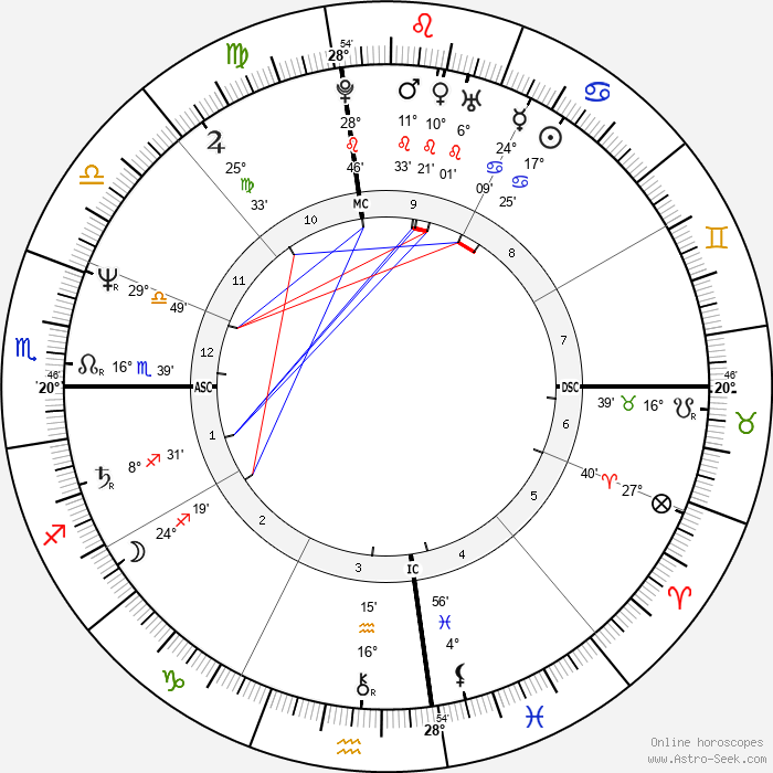 Kelly McGillis - Birth horoscope chart