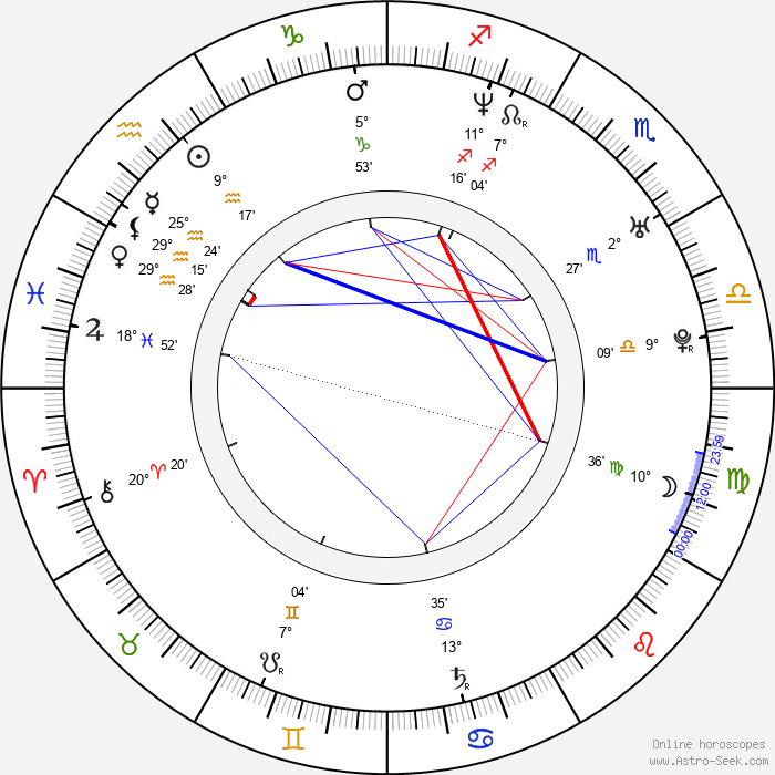 Kelly Packard - Birth horoscope chart