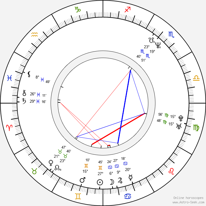 Kelly Reno - Birth horoscope chart