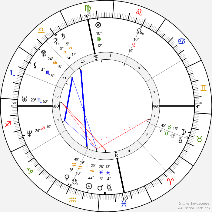 Kelly Rowland - Birth horoscope chart
