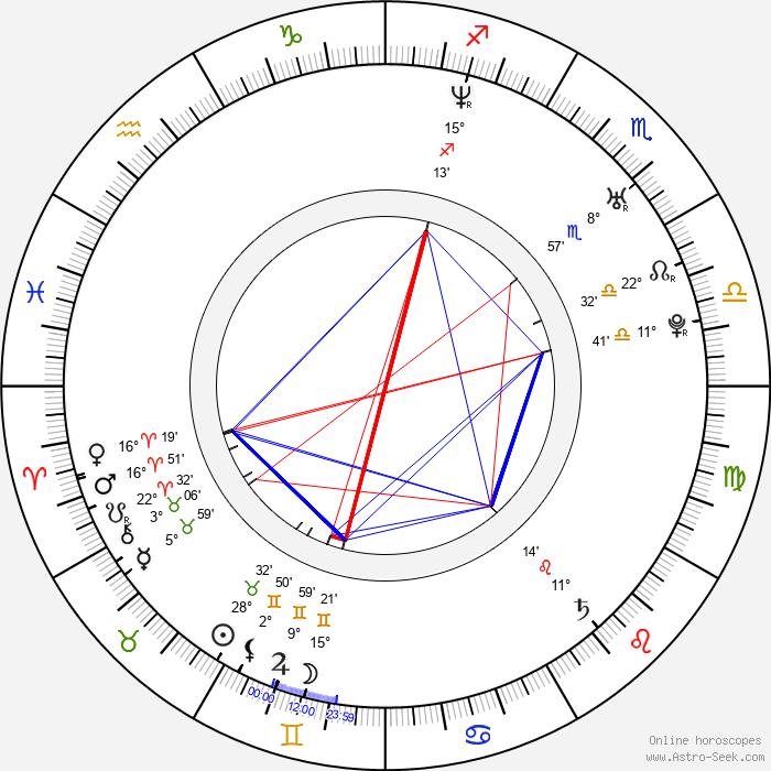 Kelly Sheridan - Birth horoscope chart