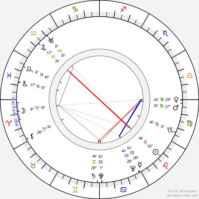 Ken Annakin - Birth horoscope chart