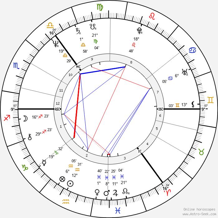 Ken Bruce - Birth horoscope chart