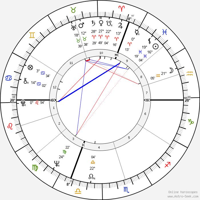 Ken Danby - Birth horoscope chart