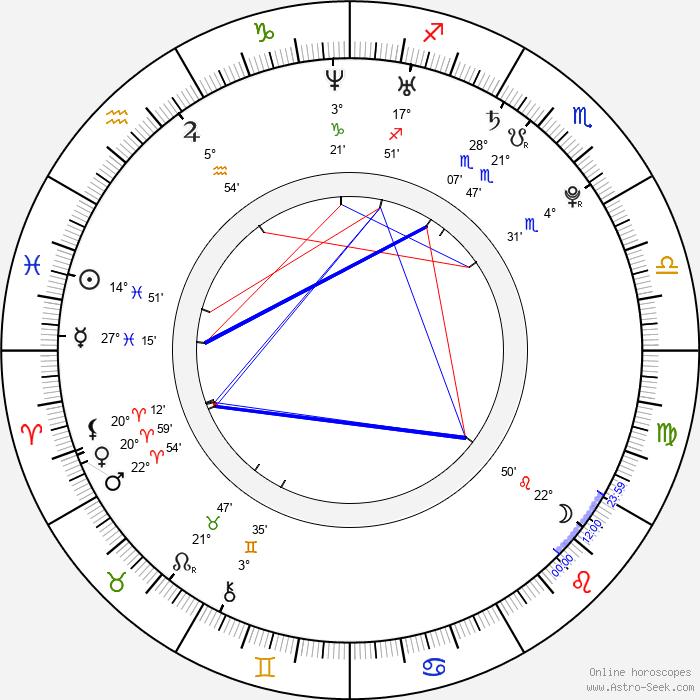 Ken'ichi Matsuyama - Birth horoscope chart