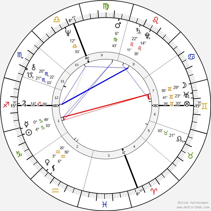 Ken Irving - Birth horoscope chart