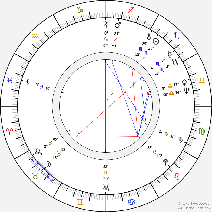 Ken James - Birth horoscope chart