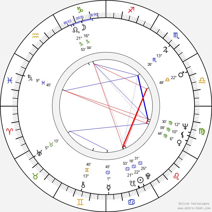 Ken Kercheval - Birth horoscope chart