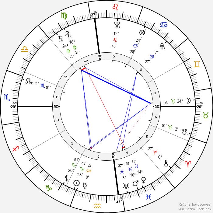 Ken Keyes - Birth horoscope chart