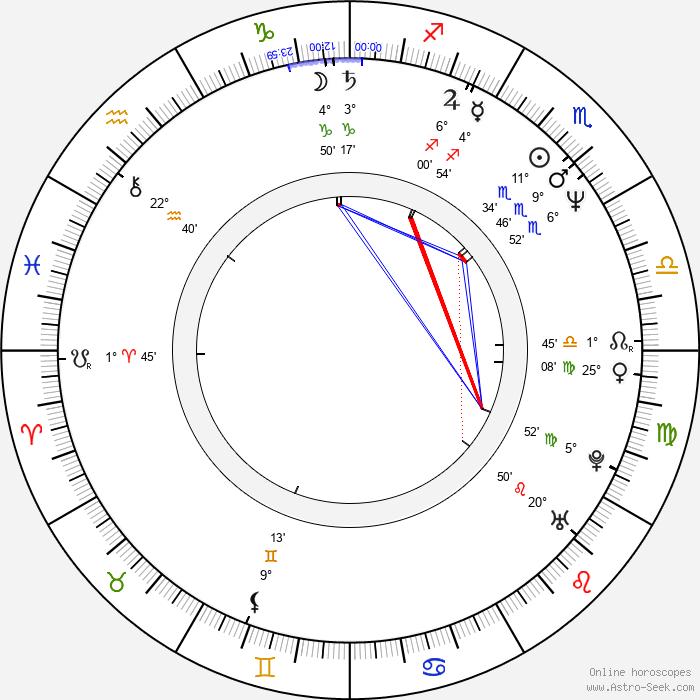 Ken Kirzinger - Birth horoscope chart