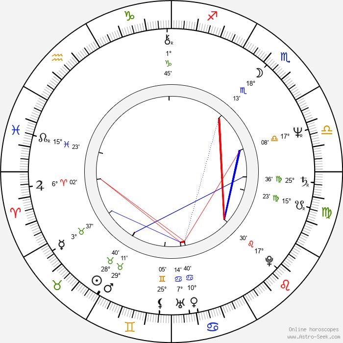 Ken Kurtis - Birth horoscope chart