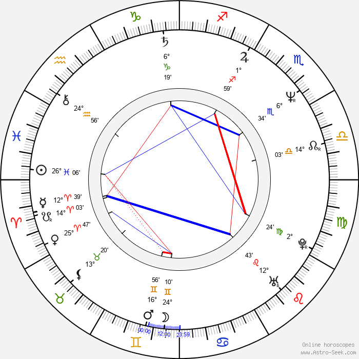 Ken Lo - Birth horoscope chart