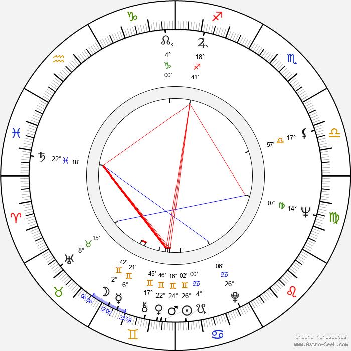Ken Loach - Birth horoscope chart