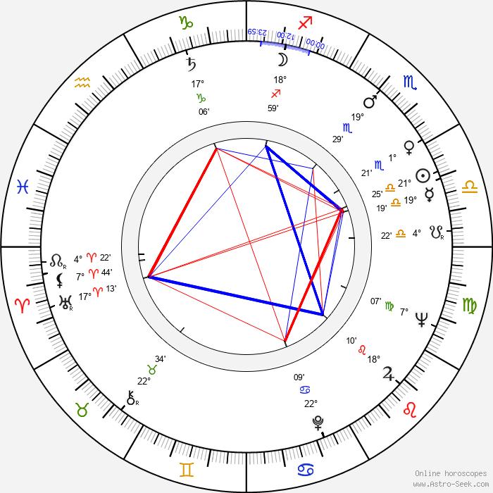 Ken Miller - Birth horoscope chart