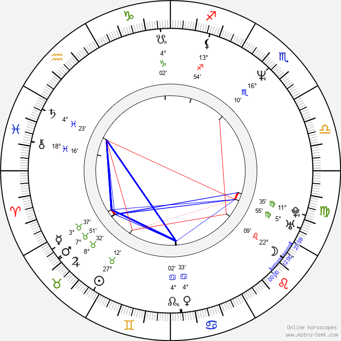 Ken Narita - Birth horoscope chart
