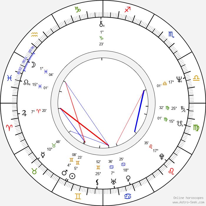 Ken Nicol - Birth horoscope chart