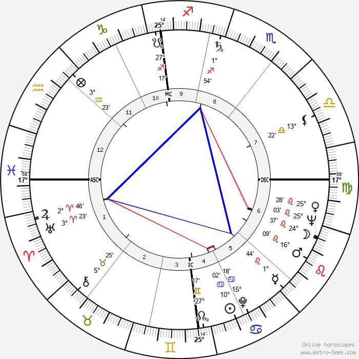 Ken Russell - Birth horoscope chart