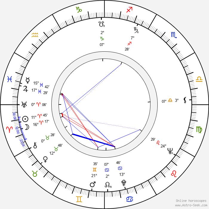 Ken Sansom - Birth horoscope chart