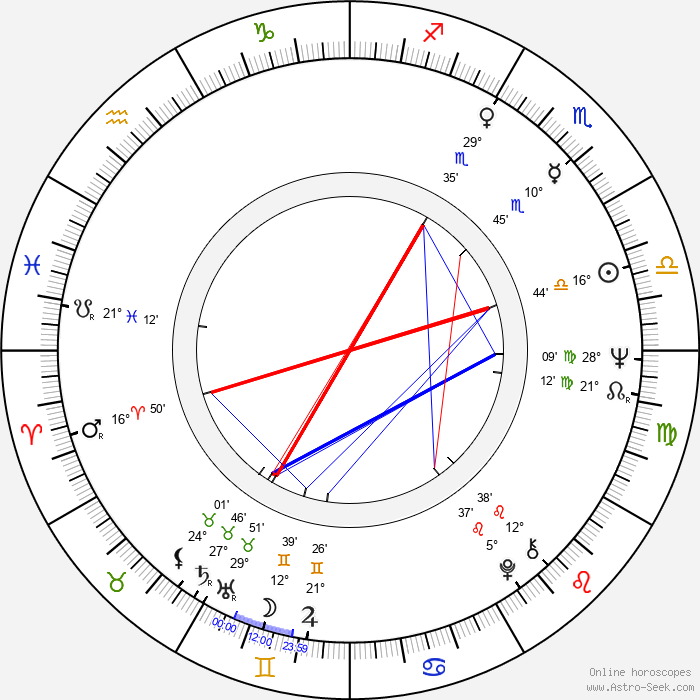 Ken Saro-Wiwa - Birth horoscope chart