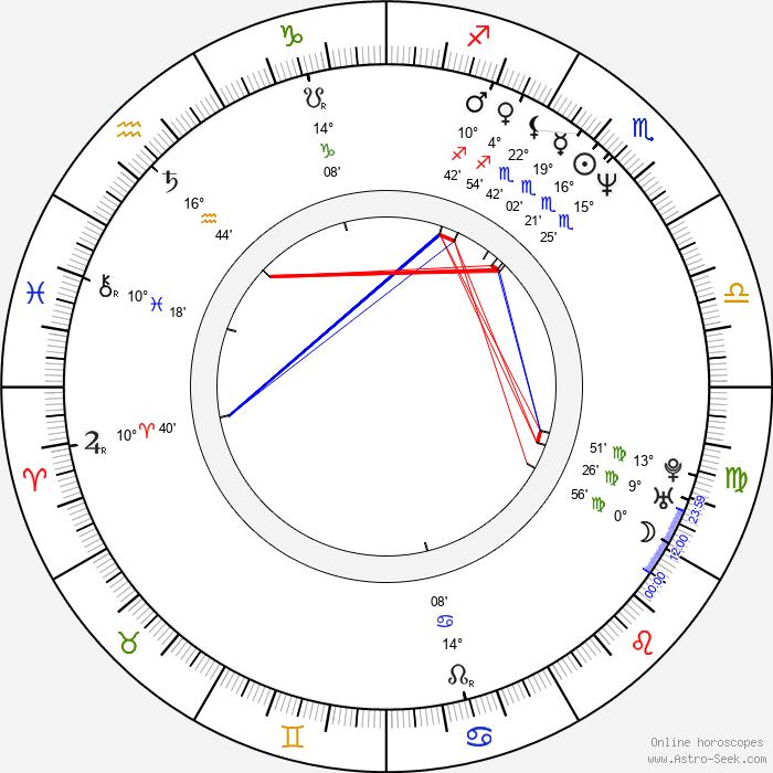 Ken Streutker - Birth horoscope chart