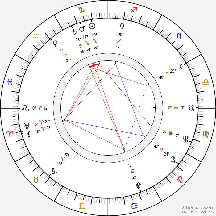 Ken Swofford - Birth horoscope chart