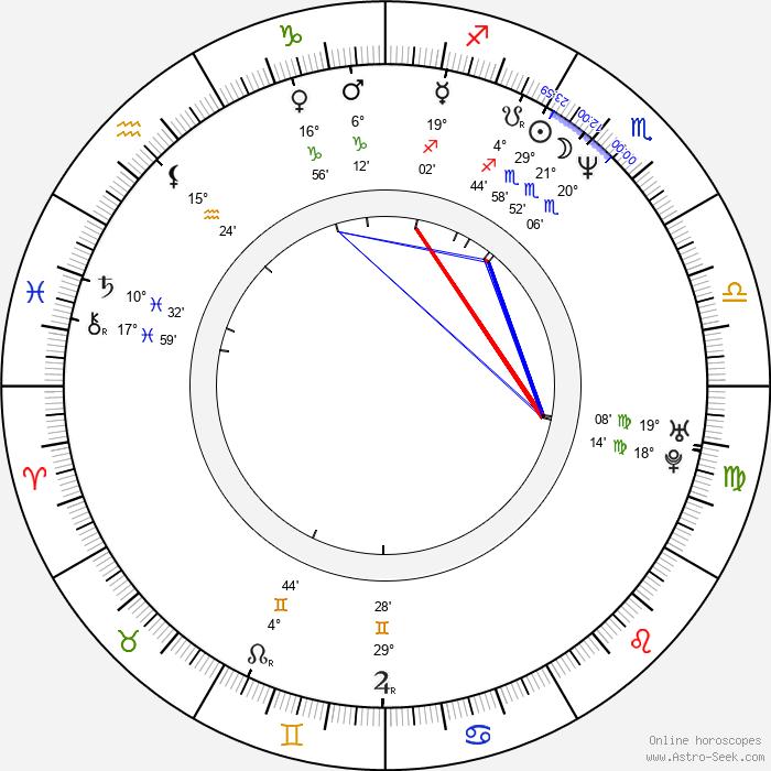Ken Tremblett - Birth horoscope chart