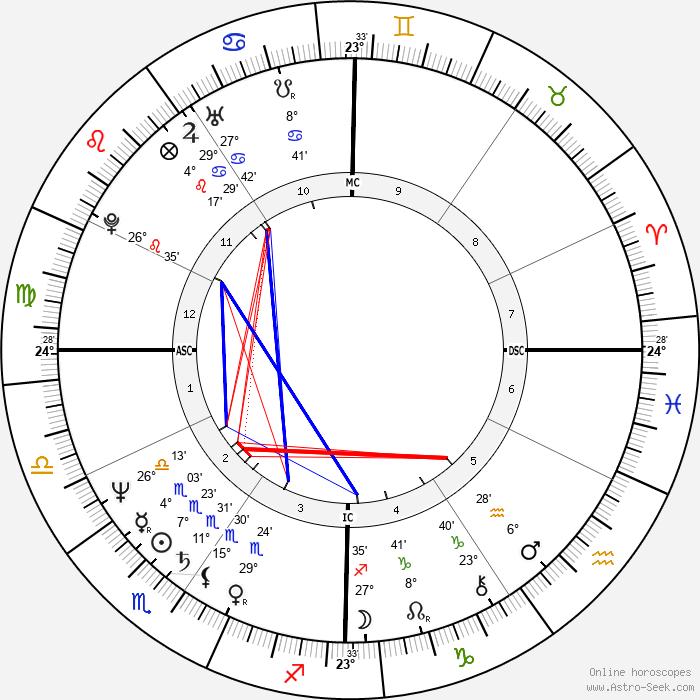 Ken Wahl - Birth horoscope chart