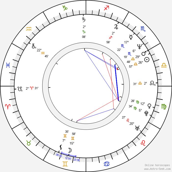 Ken Watanabe - Birth horoscope chart
