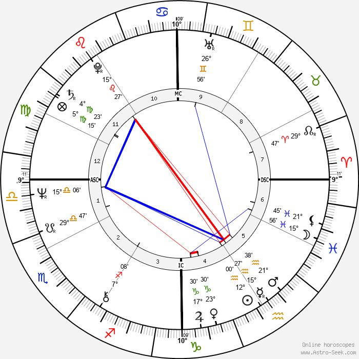 Ken Wilber - Birth horoscope chart
