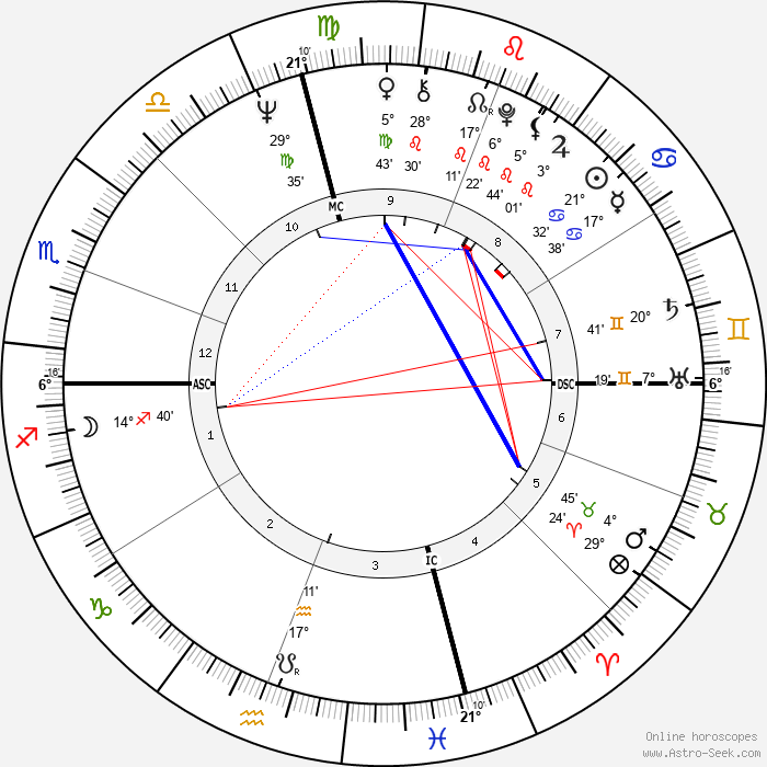 Ken Willard - Birth horoscope chart
