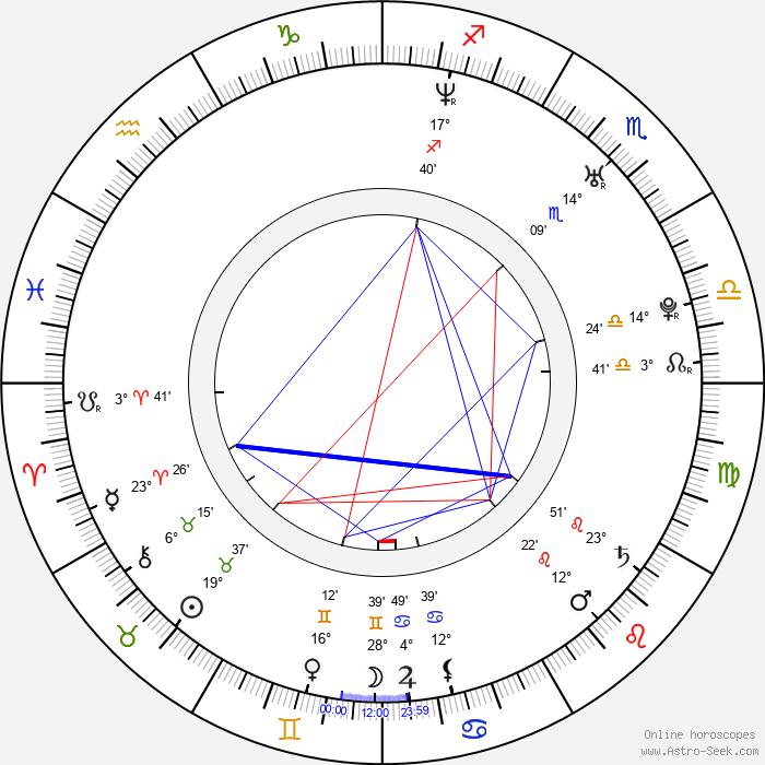 Kenan Thompson - Birth horoscope chart