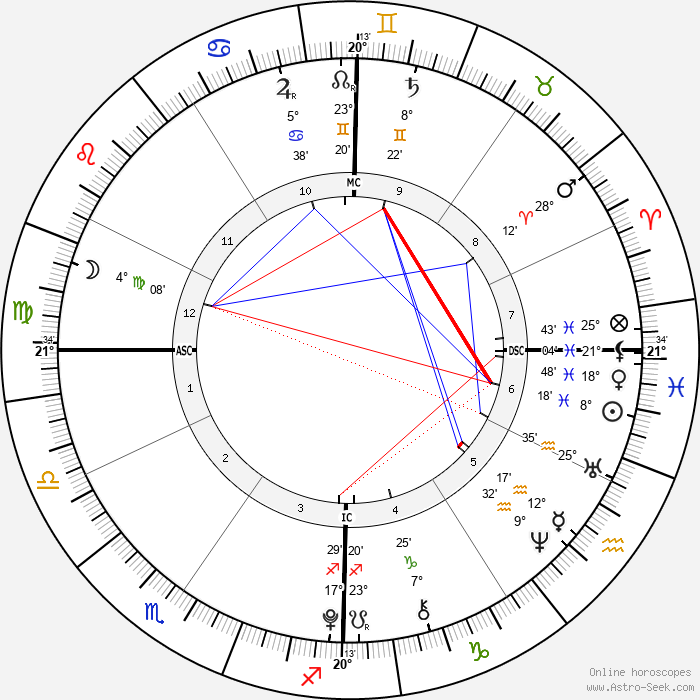 Kendra & Maliyah Herrin - Birth horoscope chart