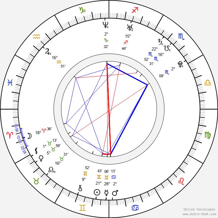 Kendra Wilkinson - Birth horoscope chart