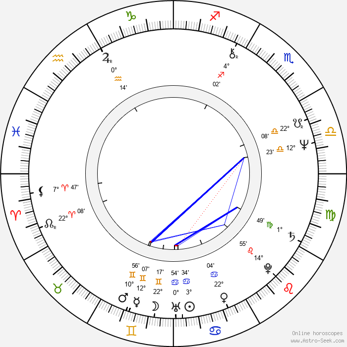Kene Holliday - Birth horoscope chart