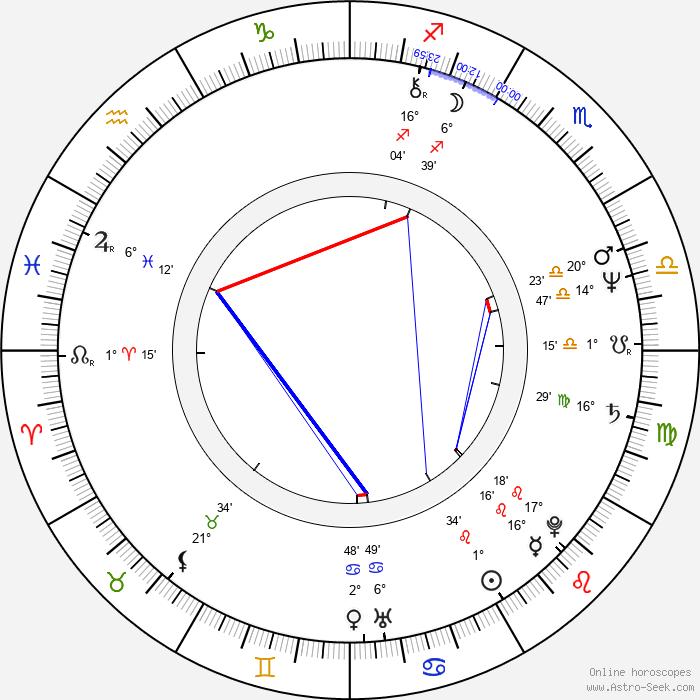 Keniči Hagiwara - Birth horoscope chart