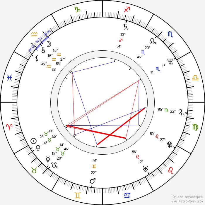 Kenji Kawai - Birth horoscope chart