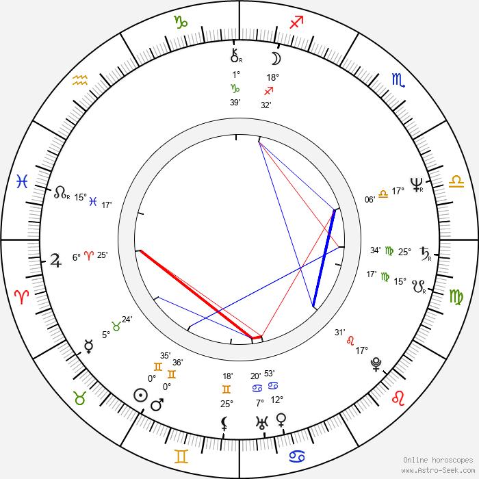 Kenneth A. Bianchi - Birth horoscope chart