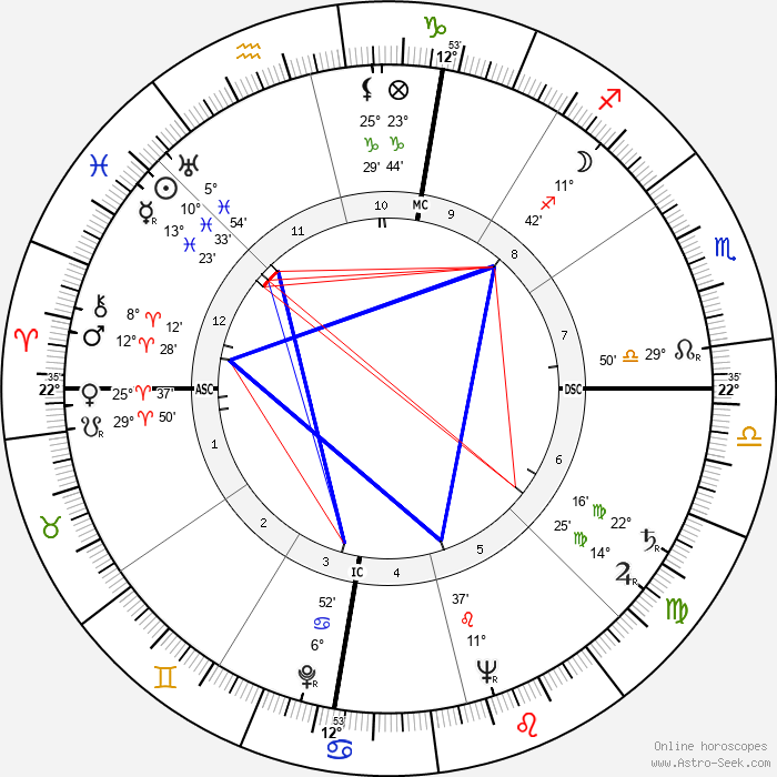 Kenneth Baillieu Myer - Birth horoscope chart