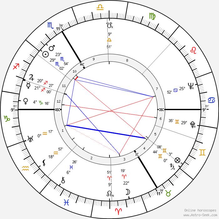 Kenneth Bergquist - Birth horoscope chart
