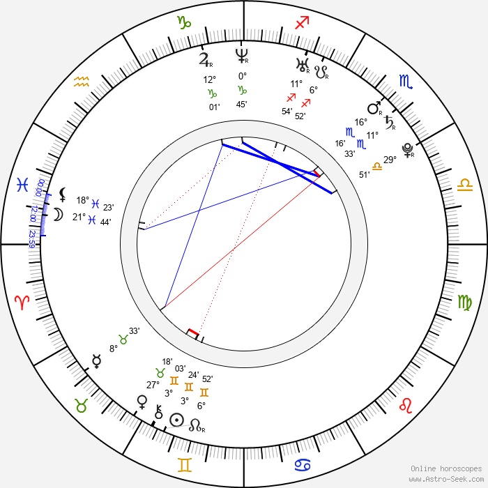 Kenneth Bjerre - Birth horoscope chart